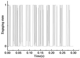 Simulation results of rotational speed discrepancy model under constant torque