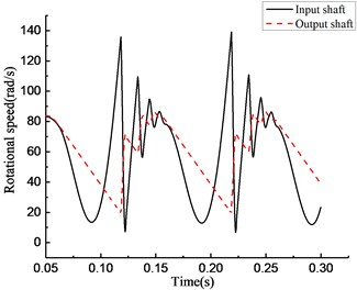 Simulation results of rotational speed of four models under varying torque