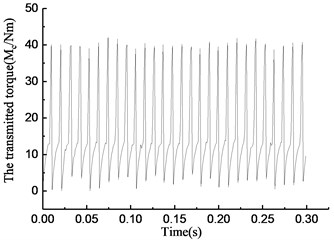 Simulation results of rotational speed discrepancy model with  angle compensation under constant torque