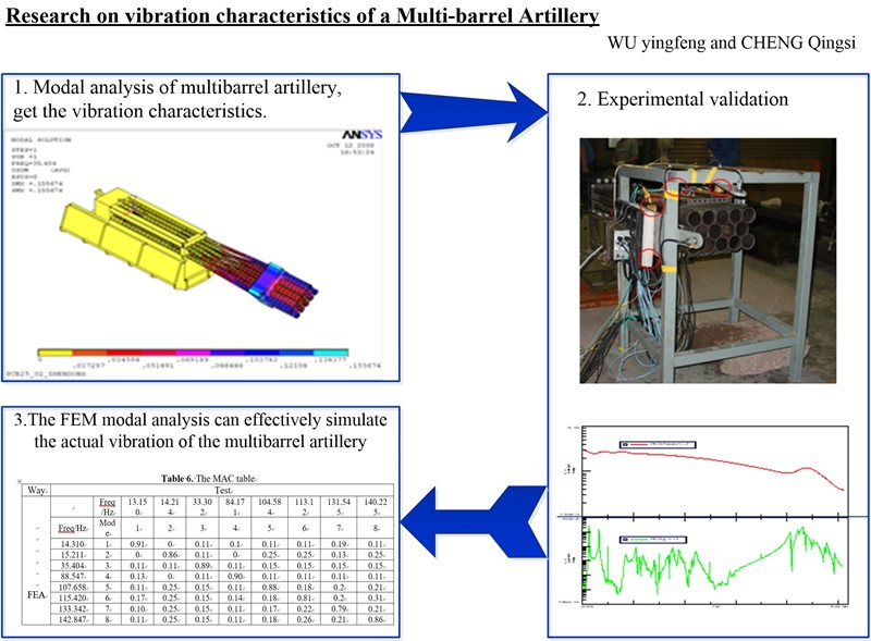 Research on vibration characteristics of a multi-barrel artillery