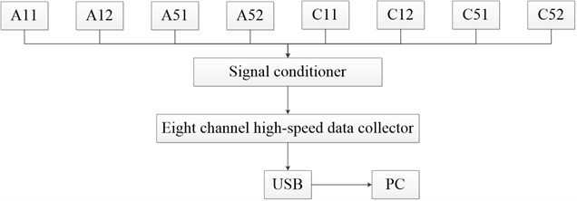 The schematic diagram of data collection