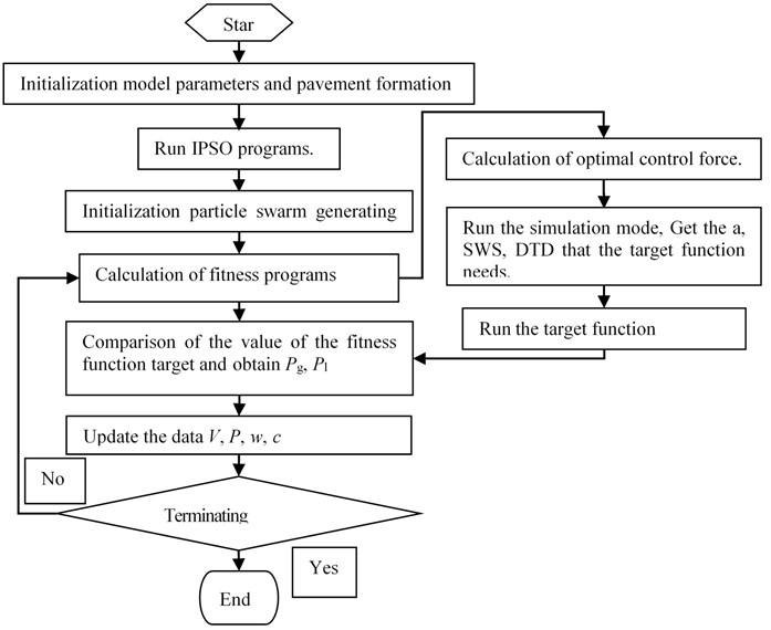 The program flowchart of the optimal controller based on IPSO