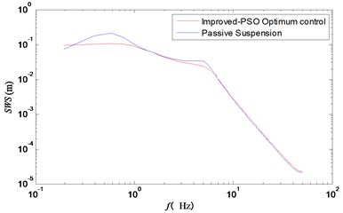 Frequency response curve of  suspension working space