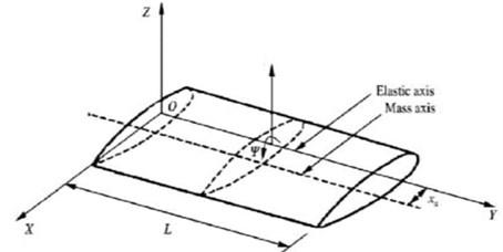 Coupled Euler-Bernoulli beam