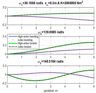 Mode shapes for rigidity coupling K=2×106 and various geometric coupling xα of cantilever wing