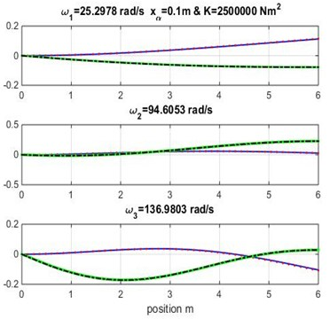 Mode shapes for rigidity coupling K=2.5×106 and various geometric coupling xα of the wing
