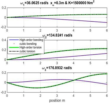 Mode shapes for rigidity coupling K=1.5×106 and  various geometric coupling xα of cantilever wing