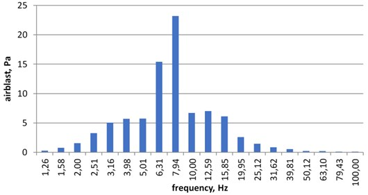 Spectrum of airblast microphone record. Place No. 2 (village 2), detonation No. 3.