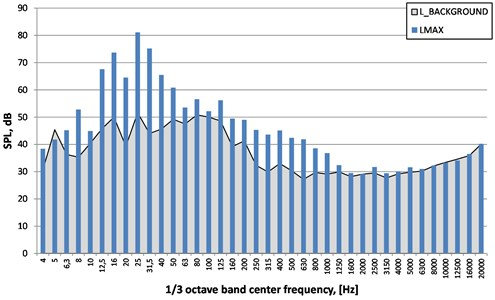 Spectra of maximum sound pressure level unweighted (LIN) – LMAX,  sound pressure level of background (LBACKGROUND). Place No. 1 (village 1), detonation No. 2