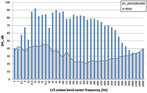 Spectra of maximum sound pressure level unweighted (LIN) – LMAX,  sound pressure level of background (LBACKGROUND). Place No. 2 (village 2), detonation No. 2