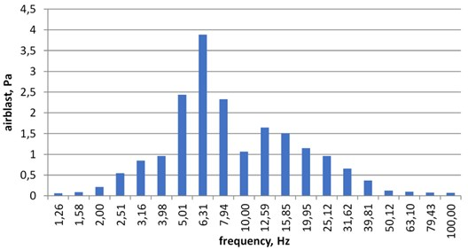 Spectrum of airblast microphone record. Place No. 1 (village 1), detonation No. 3