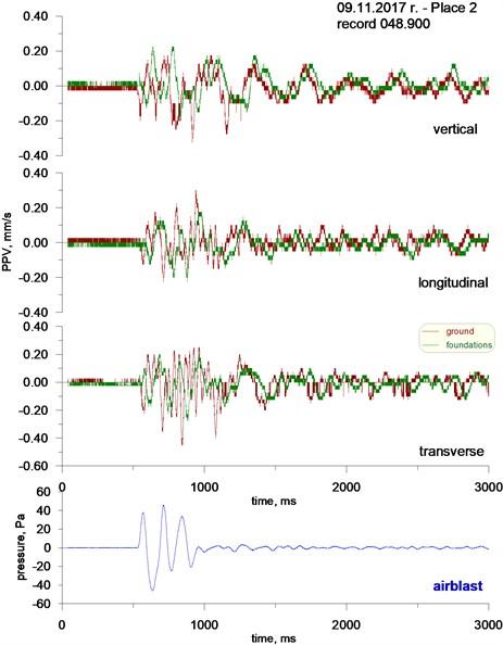 Seismogram and airblast pressure record. Place No. 2 (village 2), detonation No. 3