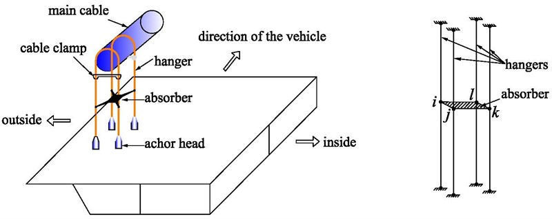 Tension estimation of hangers with shock absorber in suspension bridge using finite element method