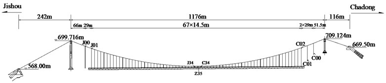 Elevation of Aizhai bridge