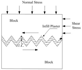 Experimental models: a) the specimen containing infilled plaster,  b) θ= 25°, 40° and 55° with no infilled plaster