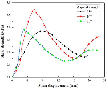 Typical shear stress-displacement curves: a) asperity angles under the normal stress of 1.33 MPa,  b) asperity angle of 25° under different normal stresses, c) asperity angle of 40° under different normal stresses, d) asperity angle of 55° under different normal stresses