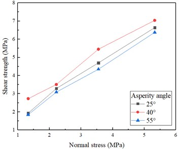 Normal stress-peak shear strength at different asperity angles