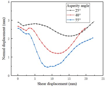 Typic dilatancy curves: a) asperity angles under the normal stress of 1.33 MPa,  b) asperity angle of 40° under different normal stresses
