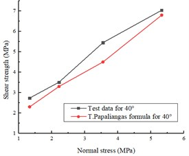 The test results are compared with T. T. Papaliangas formula with different asperity angles:  a) the asperity of 25°, b) the asperity of 40°, c) the asperity of 55°