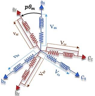 Asynchronous machine modeling (three-phase case)