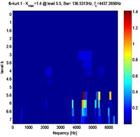 Fast Kurtogram of stator current for different crack fault evolution: a) 3 %, b) 3.5 %, c) 4 %