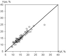 Output graph of TS defining porosity