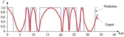 Results of fragment interpretation separation of  seams using composite network x→PCA→y→TSK→f