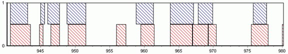Separation of strata by neural network method