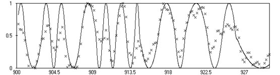 Result of operation of RBF network at well when allocating reservoirs:    – training signal,  – approximation of RBF