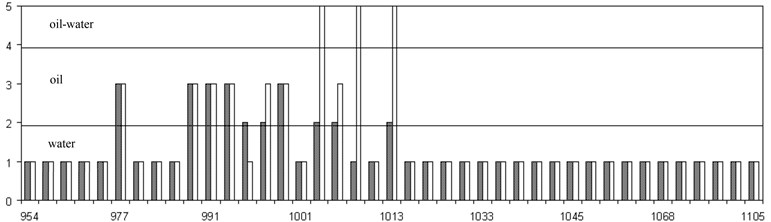 The results of forecasting of productivity of the formation