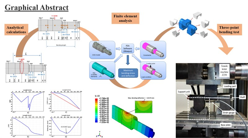 FE analysis and experimental determination of a shaft deflection under three-point loading