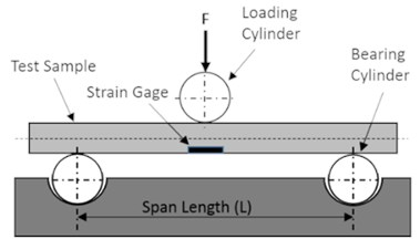 a) Sketch of the three-point bending test setup,  b) shaft schematic shows load, reactions, and nominal dimensions