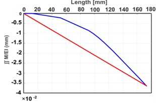 Analytical results: a) M/EI diagram, b) ∫M/EI diagram,  c) ∬M/EI diagram, d) deflection diagram