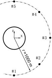 Sound pressure points