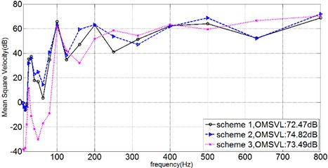 1/3OCTcurve of mean square velocity on inner shell