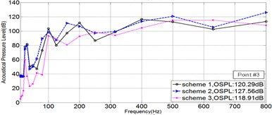 1/3OCTcurve of sound pressure level at 5 field points