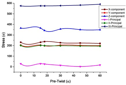 Stress values comparison for various pre-twist angles for isotropic and composite material