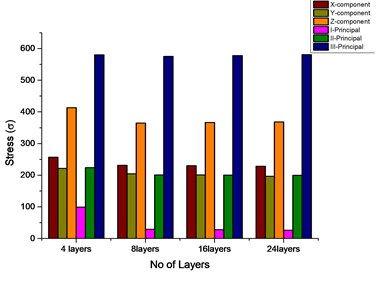 Stress value comparison  for varying layers