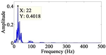 The power spectrum of the decomposed signals after wavelets: a) the seventh layer of low-frequency component, b) the seventh layer of high-frequency component, c) the sixth layer  of high-frequency component, d) the fifth layer of high-frequency component