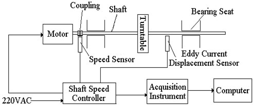 The schematic diagram of test system