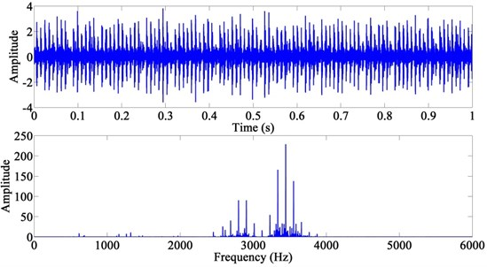 The time-domain waveform and power spectrum of the observation signal