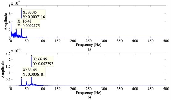 The power spectrum of the extracted signals after VMD + KICA