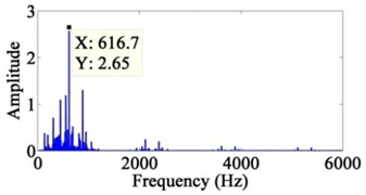 The power spectrum of the decomposed signals after wavelets: a) the sixth layer of low-frequency component, b) the sixth layer of high-frequency component, c) the fifth layer of high-frequency component, d) the fourth layer of high-frequency component