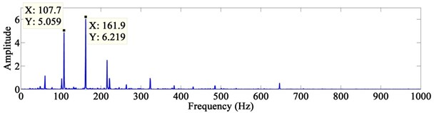 The power spectrum of the extracted signals after EEMD + FastICA