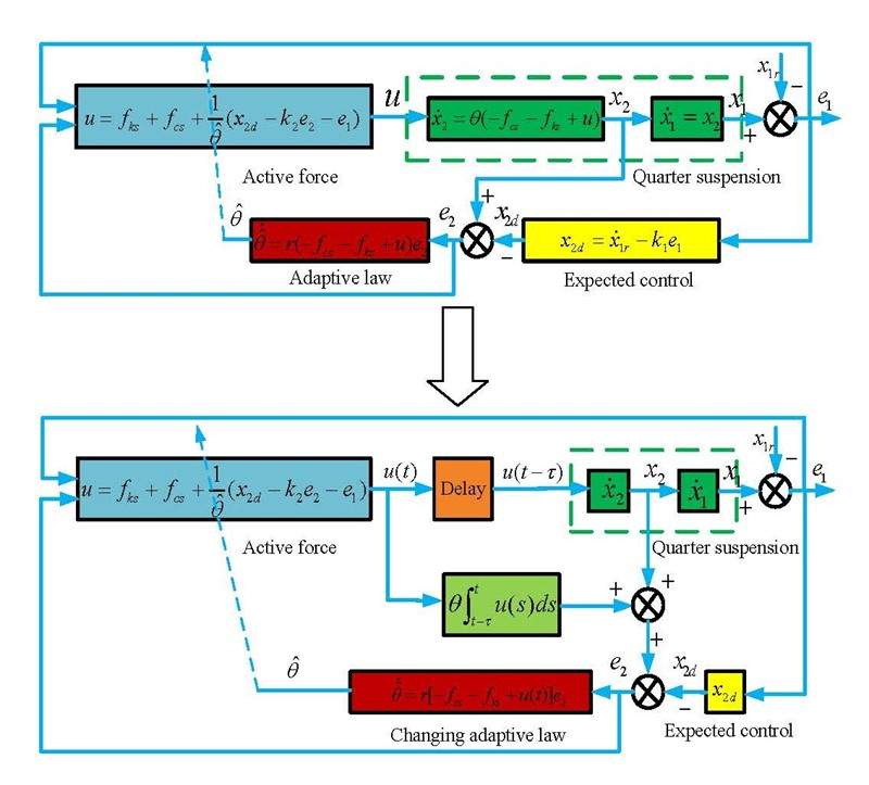 Adaptive control of a nonlinear suspension with time-delay compensation