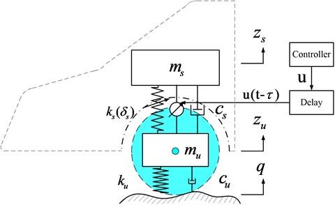 Nonlinear quarter-car suspension with active controller
