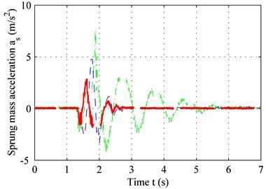 Sprung-mass acceleration for: a) bump road, b) C level road, c) PSD of sprung mass acceleration