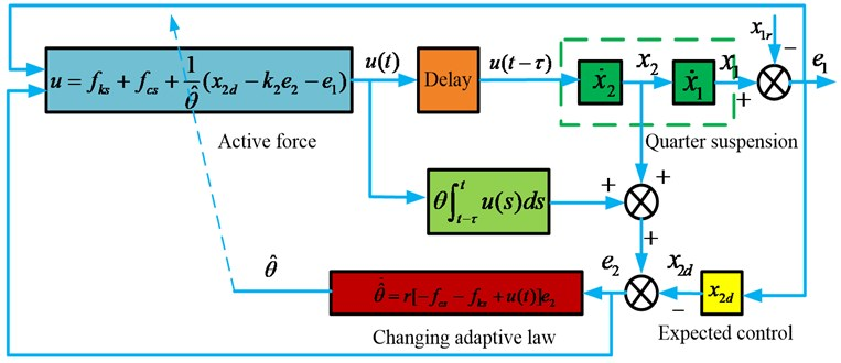 Adaptive controller with time-delay compensation