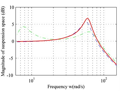 Frequency response of: a) sprung mass acceleration, b) suspension space, c) dynamic load of tire