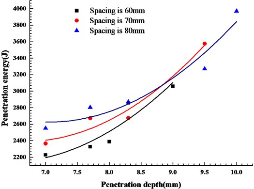Relationship between penetration energy and penetration depth